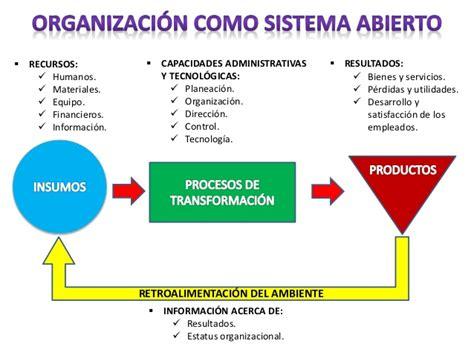 ejemplo de sistemas abiertos caracter 205 sticas de las organizaciones como sistemas abiertos
