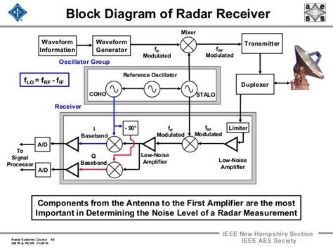 block diagram of radar receiver radar 2009 a 17 transmitters and receivers