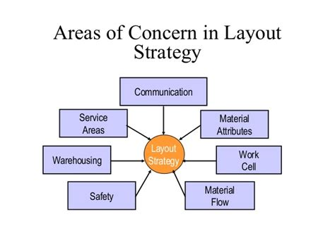 layout and location strategy operations management location strategies lecture