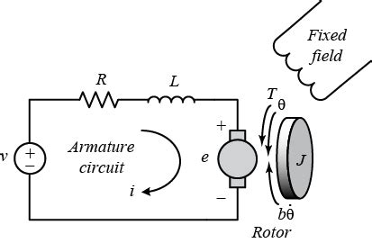 tutorials for matlab and simulink motor speed
