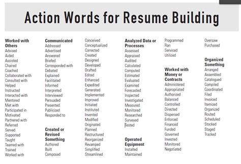 Resume Verbs Skills Verbs Resume The Best Resume