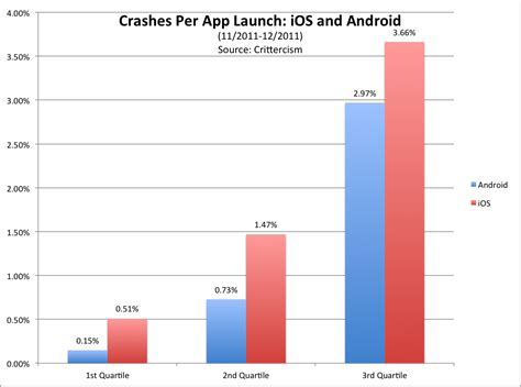 apps to make graphs android vs ios which is really more stable new data may