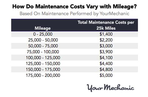 average maintenance cost for bmw how much do car maintenance costs increase with mileage