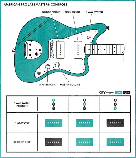 fender jazzmaster wiring diagram new wiring diagram 2018