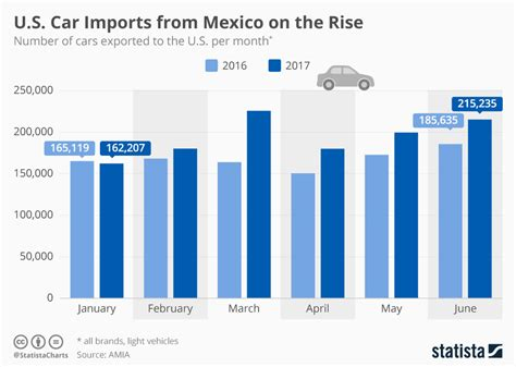 chart  car imports  mexico   rise statista