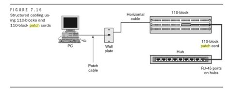 Cat6 Home Network Design sample data installationsfiber optic components