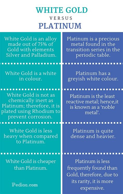 color difference color difference between platinum and palladium nritya