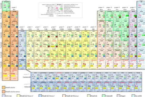 la tavola periodica primo levi ecco i 4 nuovi elementi della tavola periodica