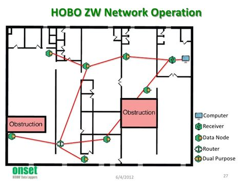 Wireless Data Node 4 Analog Ports Zw 006 choosing the right temp rh data logger