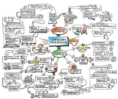 art design visual thinking heuristiquement design thinking et carte heuristique