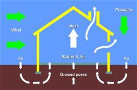 effetto camino il radon in casa come proteggersi da un nemico invisibile