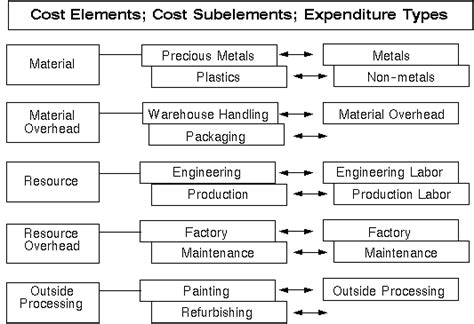 project manufacturing overview of oracle project manufacturing oracle project