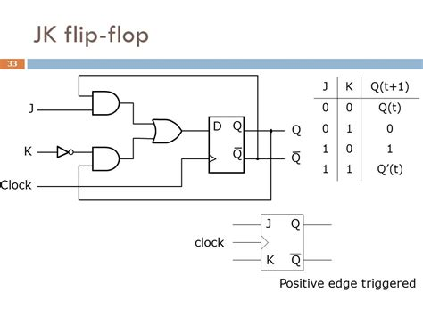 timing diagram for t flip flop diagram timing d flip flop d type flip flop diagram