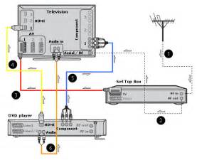 rca component cable wiring diagram