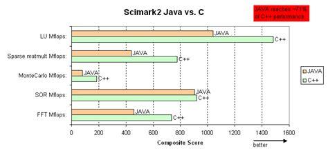 java pattern vs contains java vs c benchmark metabolomics fiehn lab