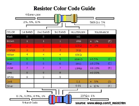 resistor code sheet using resistors what the hell do they do let s make robots robotshop