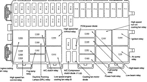 ford focus mk1 fuse box diagram focus fuse box location fuse box and wiring diagram