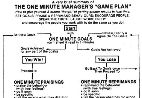 the new one minute alex le s blog the one minute manager