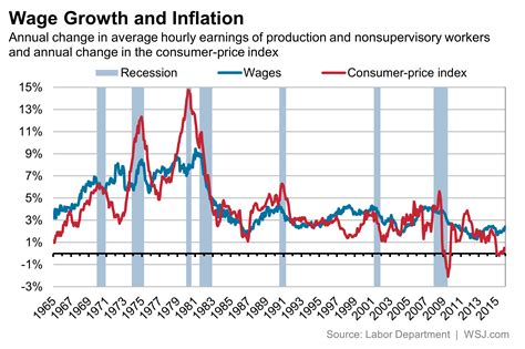 Wage Growth Is Weak Inflation Adjusted Wage Growth Is