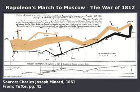minard map of napoleons march on moscow handouts 6x9 25 pack books how to use infographics to sell your cause sumac non