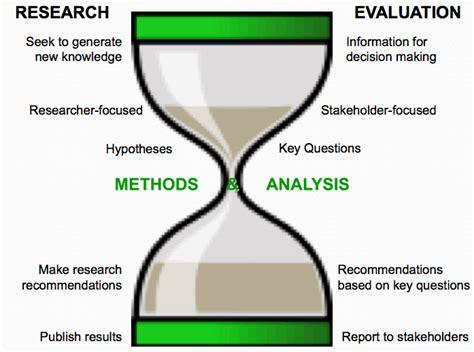 m e research vs evaluation