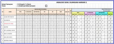 format analisis butir soal ulangan harian format analisis ulangan harian uh kurikulum 2013 wajib