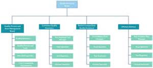 organizational structure template organizational chart templates for any organization