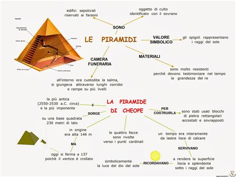 interno delle piramidi egizie egizi mappa concettuale elenco mappe migliori e schemi