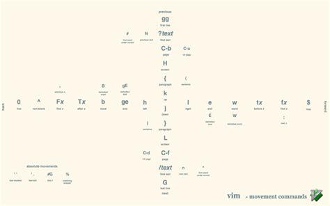 tutorial vi linux pdf very useful vim tutorial pdf securitron linux blog