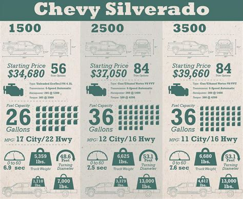 gmc sierra hd towing capacity chart  trucks