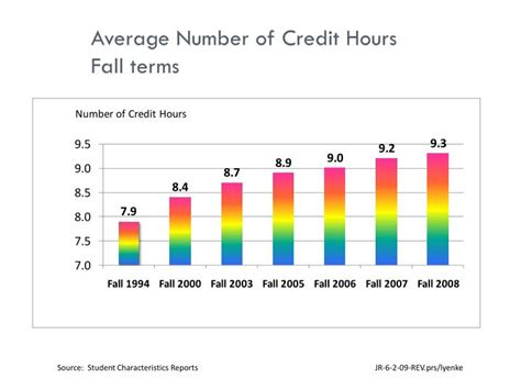 The Average Credit Hour Cost For An Mba by Ppt Lifemap A Learning Centered System For Student
