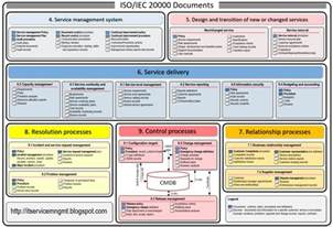 itil process document template itil service management