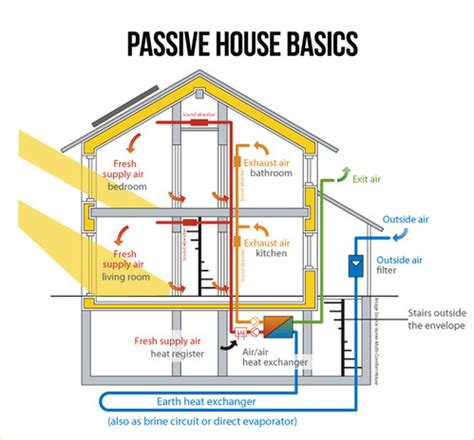 passive solar house plans by lohzat on deviantart why passive house is the fastest growing energy