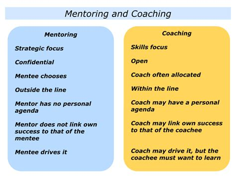 I M The Coach m is for mentoring the positive encourager