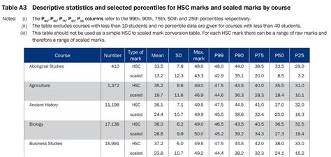 what does table hsc scaling statistics dux
