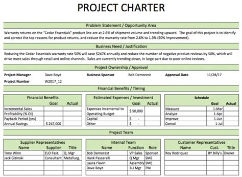 Dmaic Process Improvement Excel And Ppt Templates Exles Process Improvement Tools And Six Sigma Project Charter Template Ppt