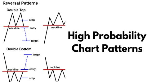 xsd pattern double quote better know an indicator high probability chart patterns