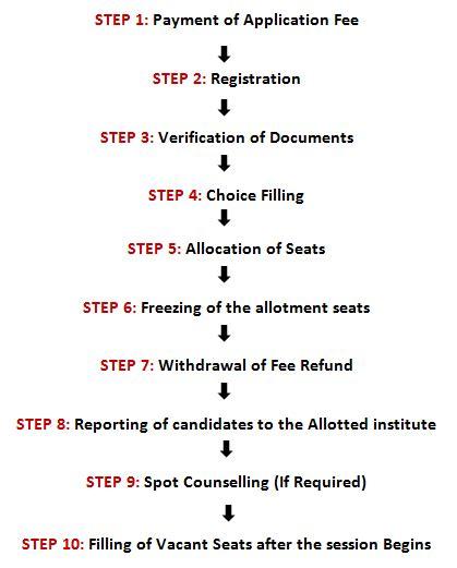 Mba Counselling Process by Ipu Counselling 2018 Ggsipu Counselling Registration