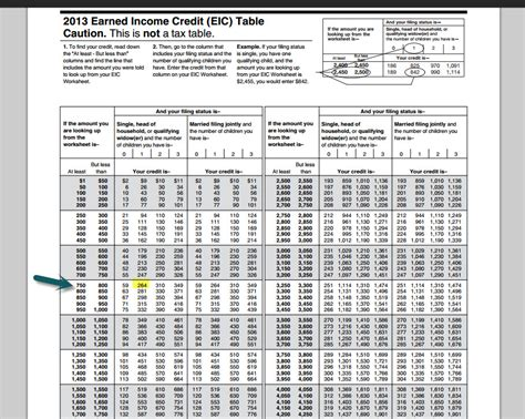 earned income chart 2015 earned income credit tax table eic 2015