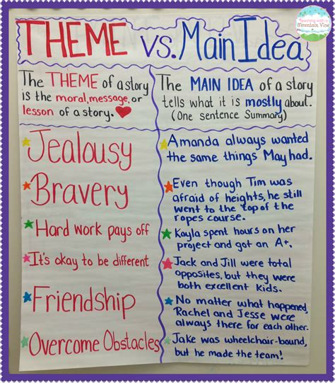 major themes in reading teaching main idea vs theme anchor charts chart and