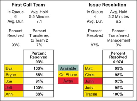 Aligning Call Center Agent Goals With Customer Desires Call Center Scorecard Template