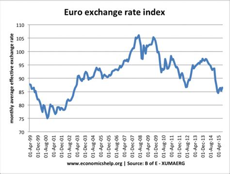 currency converter euro pound exchange rate movements sterling euro and dollar