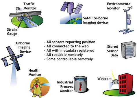sensor type sensor web enablement swe ogc