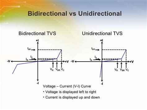 tvs diode bidirectional unidirectional introduction to tvs overvoltage protection devices