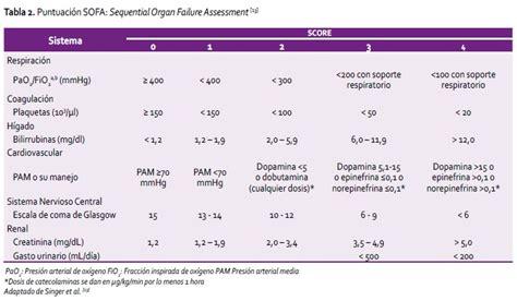 sofa score sepsis 100 sofa sepsis pdf 2016 sofa and mortality