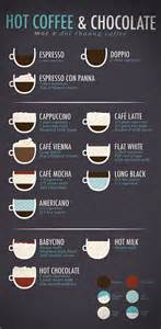 Home Menu Board Design 25 Best Ideas About Coffee Design On Pinterest Coffee