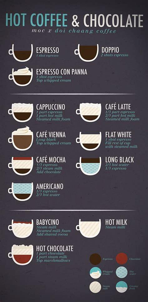 Coffee Menu. Retro Design Coffee Menu Cover Vector Coffee Menu Design Free Vector Download