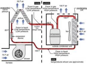 How Do Electric Car Air Conditioners Work Central Air How Central Air Works Diagram