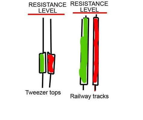 candlestick pattern tracker what are common candlestick patterns forex factory