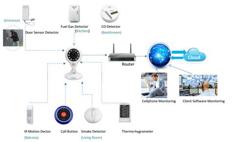 home security anseetec